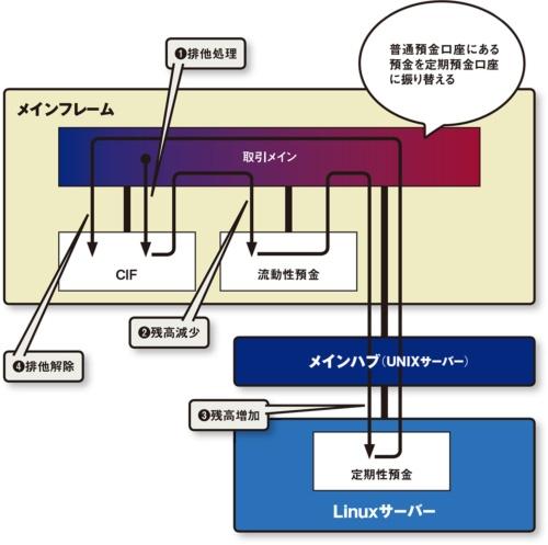 図 MINORIにおける分散トランザクションの例