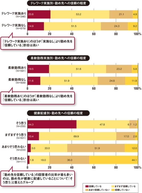 図 日本生産性本部が2020年5月に実施した「第1回 働く人の意識調査」の結果の一部