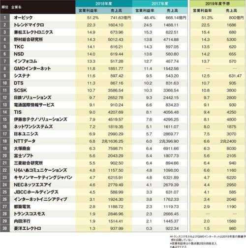 図 ITサービス企業の収益力ランキング