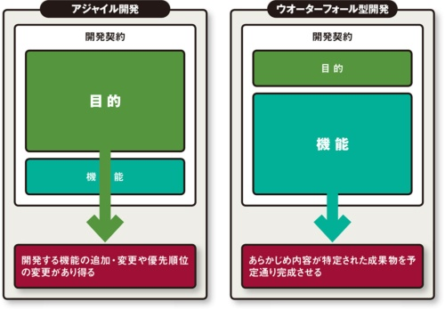 図 システム開発における契約の目的と機能
