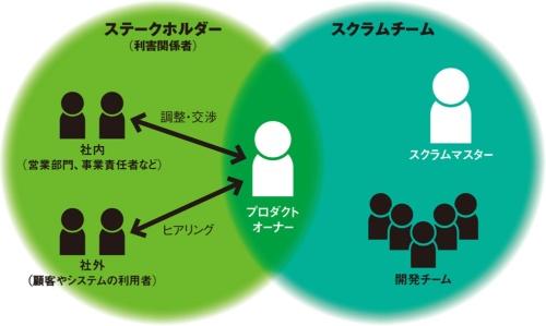 図 アジャイル開発の体制