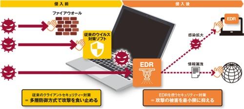 図 従来のクライアントセキュリティー対策とEDRの違い
