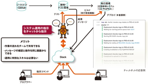 図 DevOpsのプロセスをチャットボットに実装したサイバーエージェントの活用方法