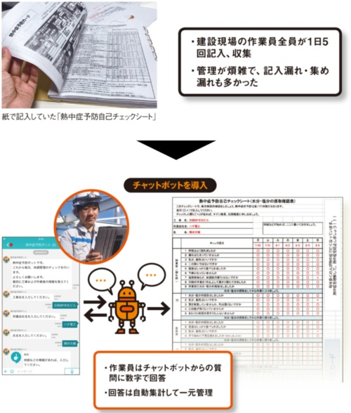 図 九電工がチャットを活用する「熱中症予防」の確認・点検事務の概要