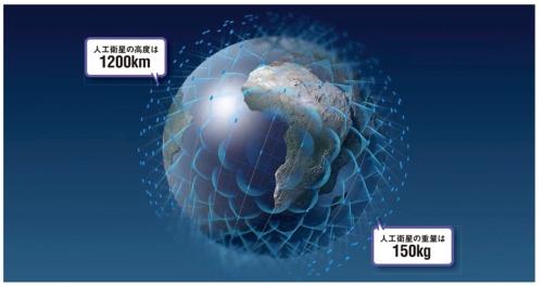 図 ワンウェブの衛星網の概念図