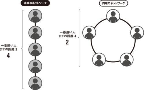 図 ネットワーク構造による「連絡の素早さ」の違い
