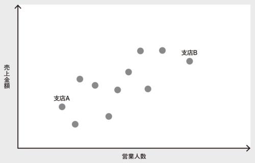 図 散布図の例