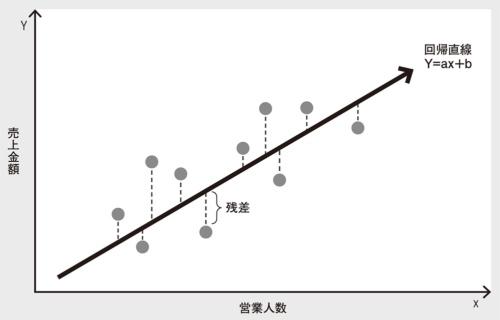 図 「1本の直線」でデータの傾向を示す