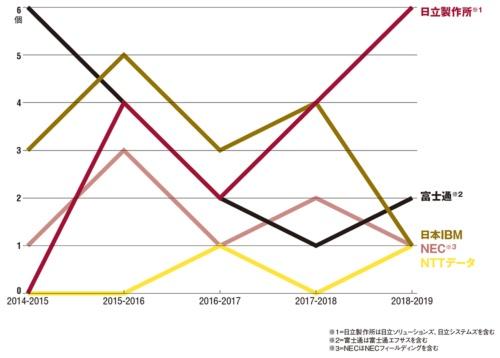 図大手ITベンダー5社グループの1位獲得数の推移