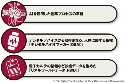 図 中外製薬が進める新薬創出戦略「DxD3」の構成要素