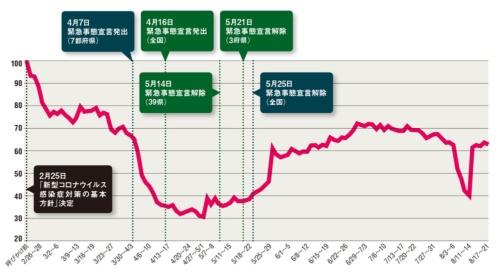 図 国土交通省が公表する2020年2月下旬を100とした際の首都圏ターミナル駅におけるピーク時間帯の駅利用状況