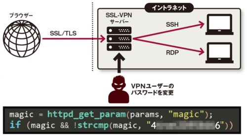 図 SSL-VPNサーバーへの攻撃手法