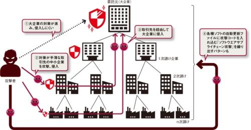 図 サプライチェーン攻撃の概要