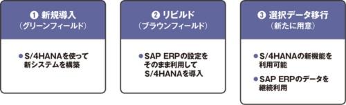 図 SAP ERPからS/HANAへの移行方法