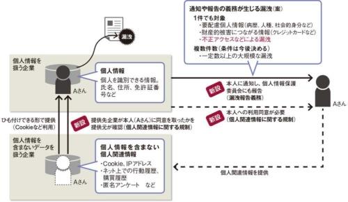 図 改正個人情報保護法で新設する「漏洩報告義務」と「個人関連情報に関する規制」の概要