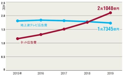 図 ネット広告費と地上波テレビ広告費の推移