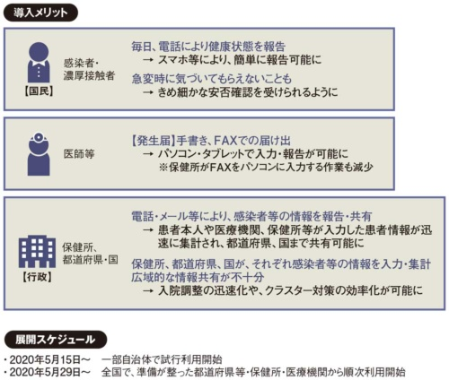 図 新型コロナウイルス感染者等情報把握・管理支援システム(HER-SYS)のメリットとスケジュール