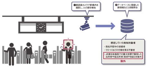 図 JR東日本が2021年7月に導入した防犯システム
