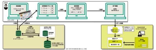 図 VOTE FORがつくば市で実証に使ったネット投票システムの概要