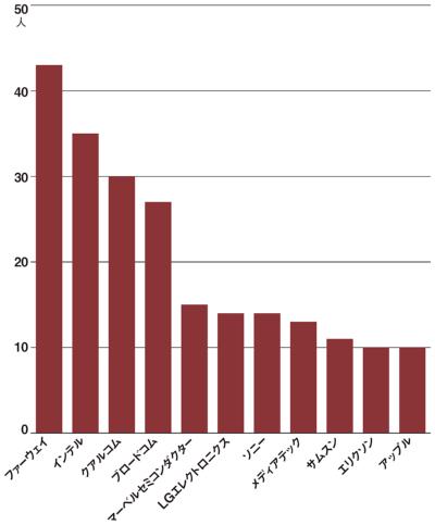 図 IEEE802.11ワーキンググループの所属組織別の人数(上位11組織)