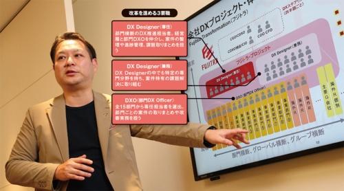 図 改革活動「フジトラ・プロジェクト」の推進体制