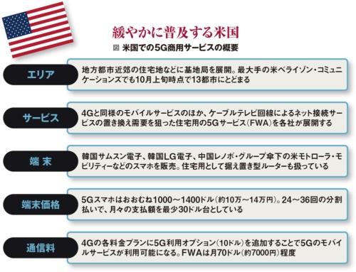 図 米国での5G商用サービスの概要