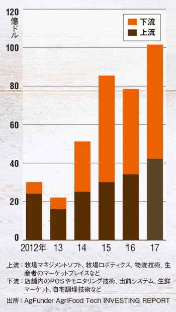 世界的に見た食周辺の技術への投資傾向