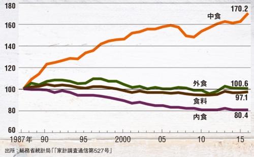 1人当たりの食料の実質金額指数の推移(1987年を100とした)