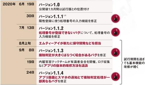 ※1:iOS版のリリース日。1.1.1以降はAndroid版のリリースが数日遅いケースが多い