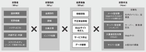 図 サイバー攻撃の脅威シナリオを類型化