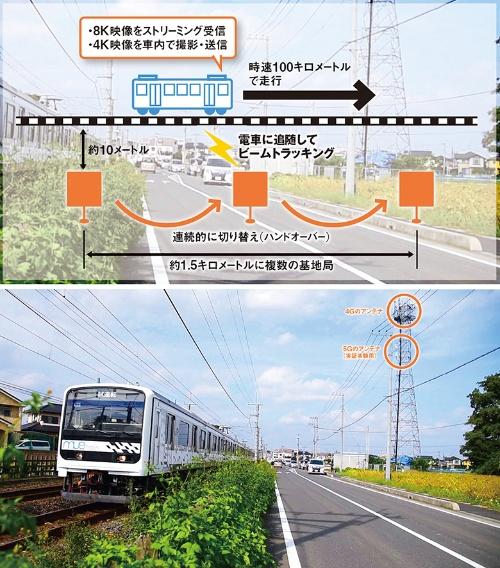 図 KDDIとJR東日本が実施した、鉄道車両による5G通信試験