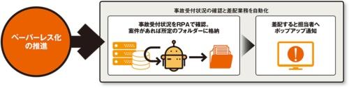 図 損害保険ジャパンにおける2020年春以降のRPAの適用例