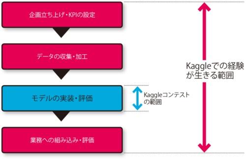 図 Kaggleによって経験を積めるAI開発プロセスの範囲