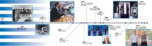 図 IBMの主な歴史
