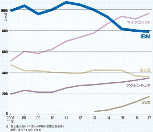 図 主要ITベンダーの売上高推移
