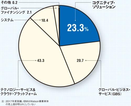 図 IBMの部門別売り上げ構成比