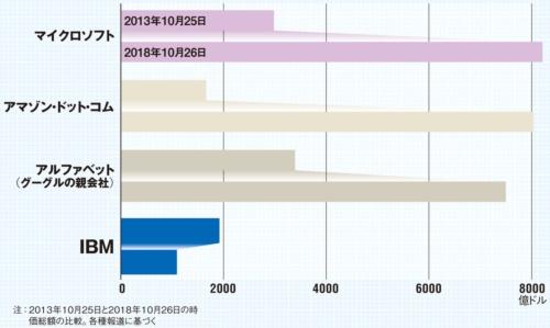 図 4社の時価総額の推移