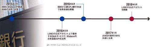 図 三菱UFJ銀行のWatsonなどを巡る主な動き
