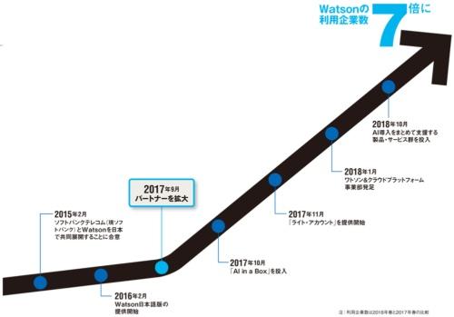 図 日本IBMのWatson関連の主な動き