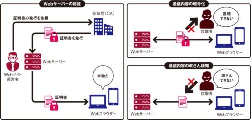 図 HTTPSによる暗号化を導入したWebサイトの機能