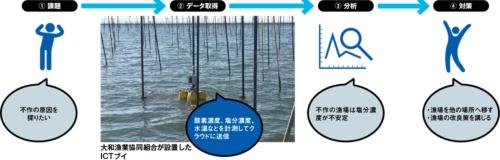 図 大和漁業協同組合がノリ養殖場を分析した例
