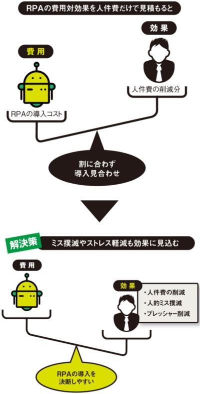 図 RPAの導入に踏み切れない企業の課題と解決策