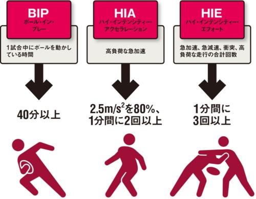 図 ラグビー日本代表が掲げたKPIとワールドカップ日本大会に向けた目標値