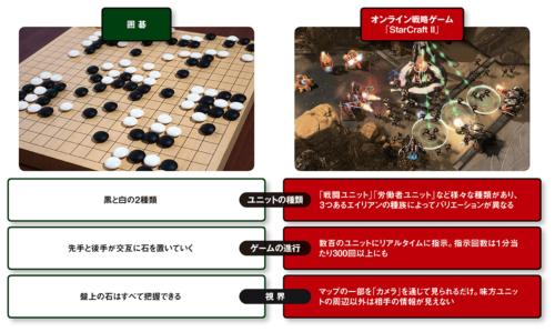 図 囲碁と戦略ゲーム「StarCraft II」の比較