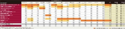 表 担当業務と役割別に見た、ITエンジニアの平均スキルレベルと年齢・年収