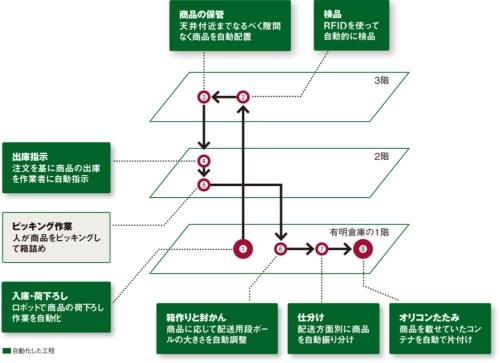 図 ファーストリテイリングが東京・有明の物流倉庫に導入した自動化技術