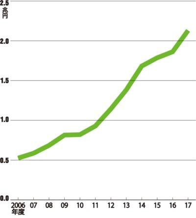 図 ファーストリテイリングの物流改革の変遷と売上高の推移