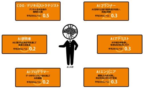 図 AI人材のロール(役割)