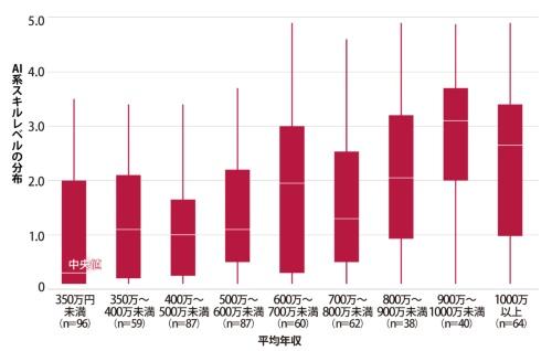 図 年収とAI系スキルレベルの関係
