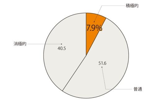 図 AI人材の採用に関する取り組み状況(n=1734)